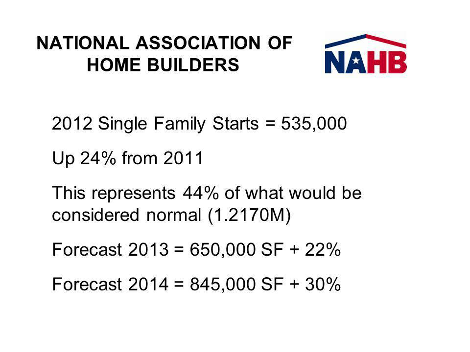 NATIONAL ASSOCIATION OF HOME BUILDERS 2012 Single Family Starts = 535,000 Up 24% from 2011 This represents 44% of what would be considered normal (1.2