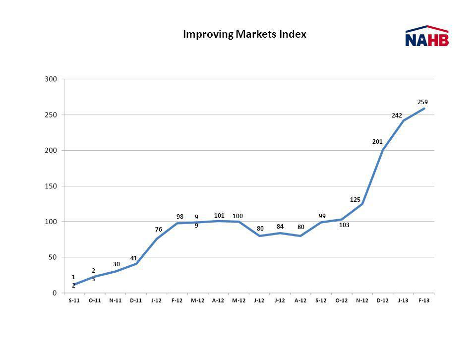 Improving Markets Index 1212 2323 30 41 76 98 9 101 100 80 84 80 99 103 125 201 242 259