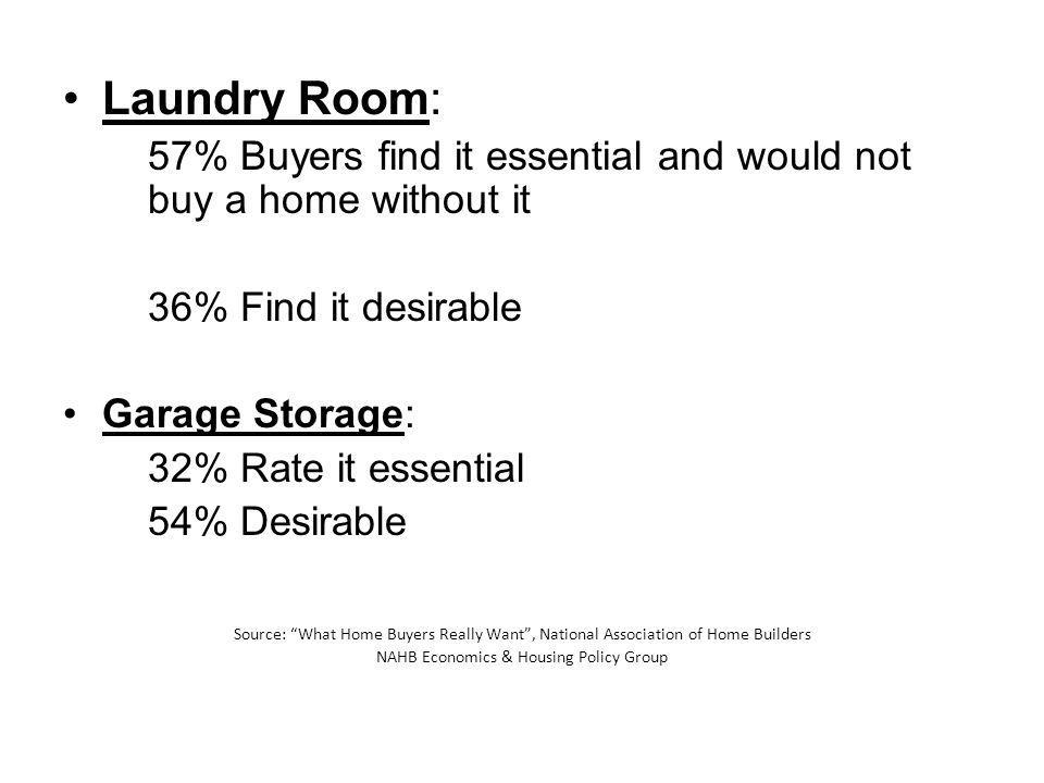 Laundry Room: 57% Buyers find it essential and would not buy a home without it 36% Find it desirable Garage Storage: 32% Rate it essential 54% Desirab
