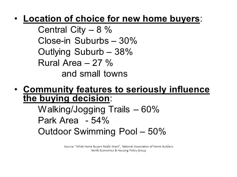 Location of choice for new home buyers: Central City – 8 % Close-in Suburbs – 30% Outlying Suburb – 38% Rural Area – 27 % and small towns Community fe