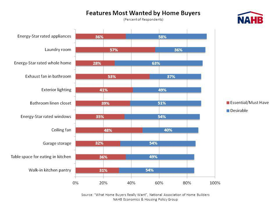 Features Most Wanted by Home Buyers (Percent of Respondents) Source: What Home Buyers Really Want, National Association of Home Builders NAHB Economic
