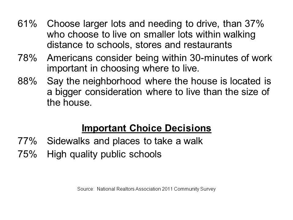 61%Choose larger lots and needing to drive, than 37% who choose to live on smaller lots within walking distance to schools, stores and restaurants 78%