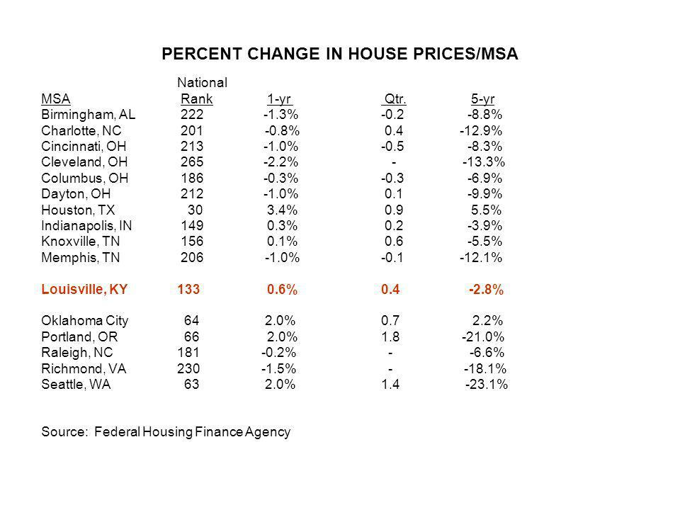 PERCENT CHANGE IN HOUSE PRICES/MSA National MSA Rank 1-yr Qtr. 5-yr Birmingham, AL 222 -1.3% -0.2 -8.8% Charlotte, NC 201 -0.8% 0.4 -12.9% Cincinnati,