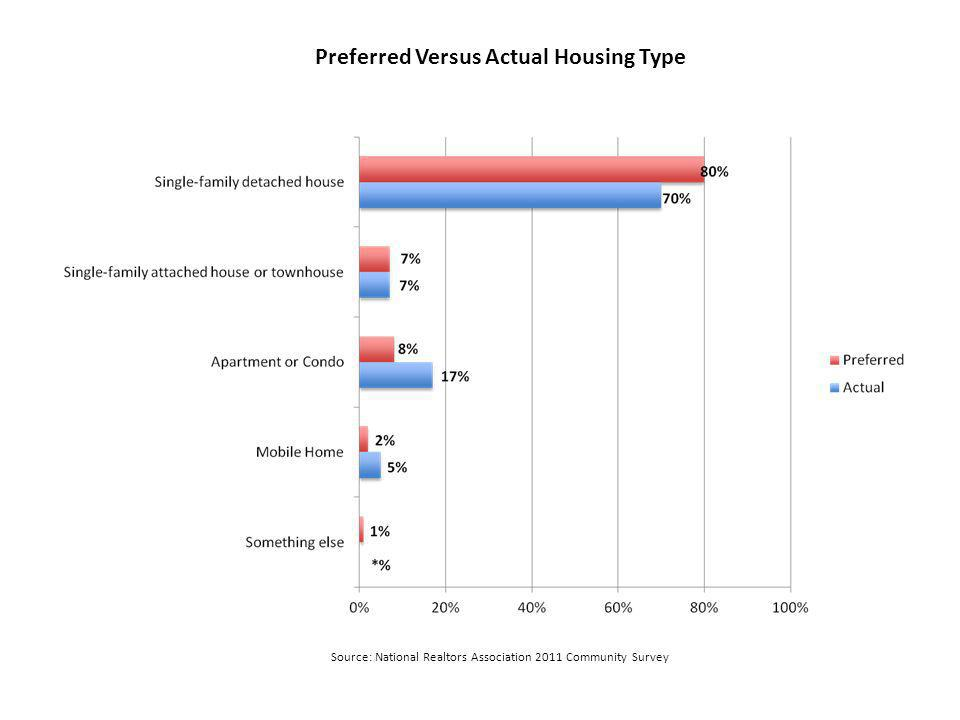 Preferred Versus Actual Housing Type Source: National Realtors Association 2011 Community Survey