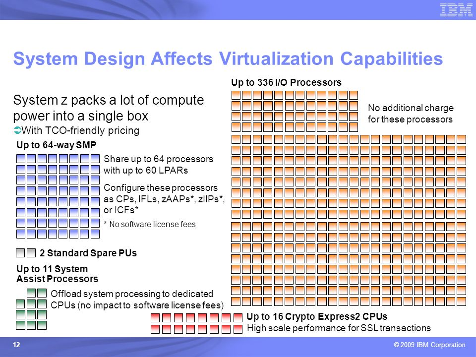 © 2009 IBM Corporation 12 System Design Affects Virtualization Capabilities Up to 336 I/O Processors No additional charge for these processors System