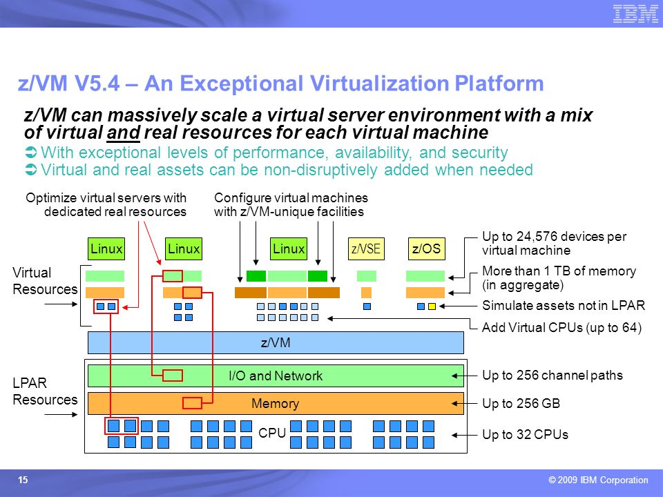 © 2009 IBM Corporation 15 z/VM V5.4 – An Exceptional Virtualization Platform z/VM Linux Memory I/O and Network Linux LPAR Resources CPU Virtual Resour
