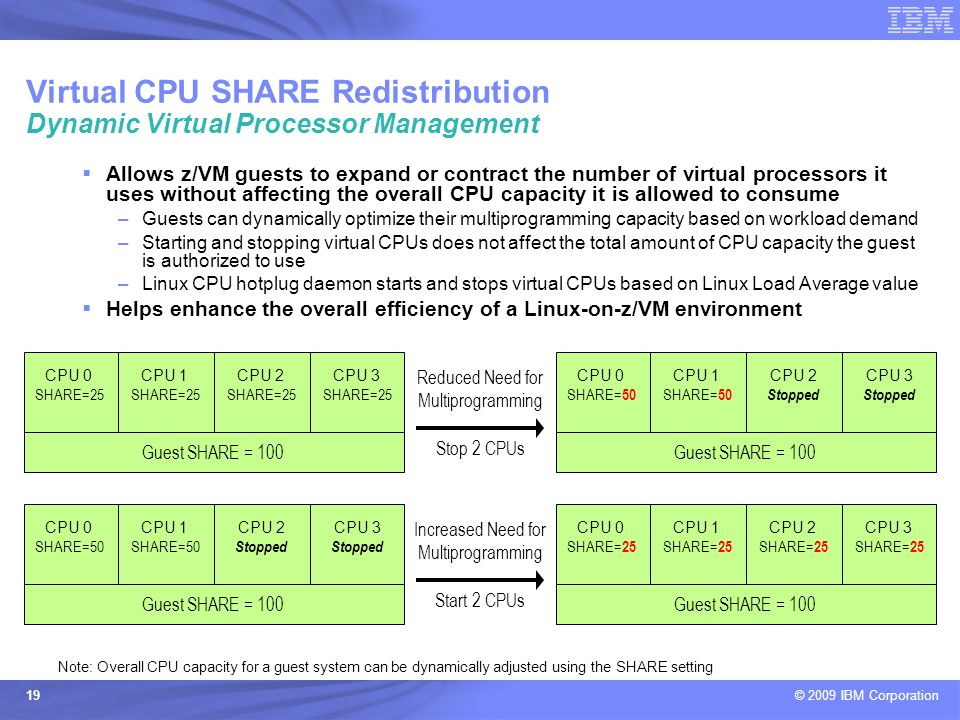 © 2009 IBM Corporation 19 Allows z/VM guests to expand or contract the number of virtual processors it uses without affecting the overall CPU capacity