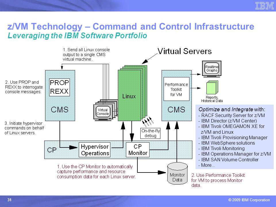 © 2009 IBM Corporation 31 Optimize and Integrate with: - RACF Security Server for z/VM - IBM Director (z/VM Center) - IBM Tivoli OMEGAMON XE for z/VM