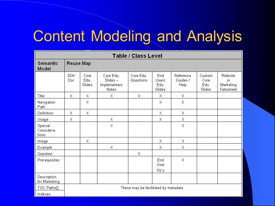 Content Modeling and Analysis Reuse Map graphic