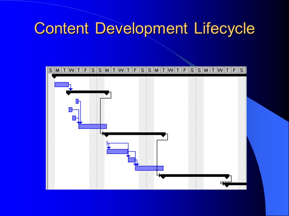 Content Development Lifecycle Gant Chart
