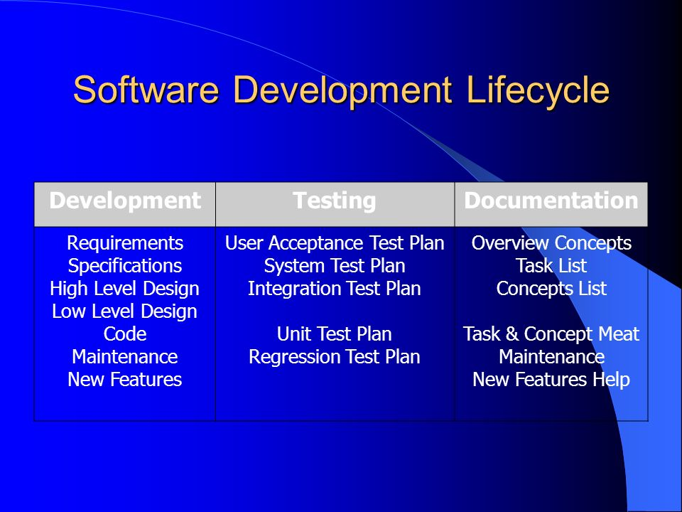 Software Development Lifecycle DevelopmentTestingDocumentation Requirements Specifications High Level Design Low Level Design Code Maintenance New Features User Acceptance Test Plan System Test Plan Integration Test Plan Unit Test Plan Regression Test Plan Overview Concepts Task List Concepts List Task & Concept Meat Maintenance New Features Help