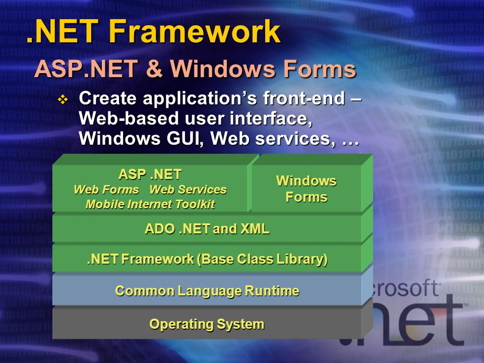 .NET Framework ASP.NET & Windows Forms Operating System Common Language Runtime.NET Framework (Base Class Library) ADO.NET and XML ASP.NET Web Forms Web Services Mobile Internet Toolkit WindowsForms Create applications front-end – Web-based user interface, Windows GUI, Web services, … Create applications front-end – Web-based user interface, Windows GUI, Web services, …