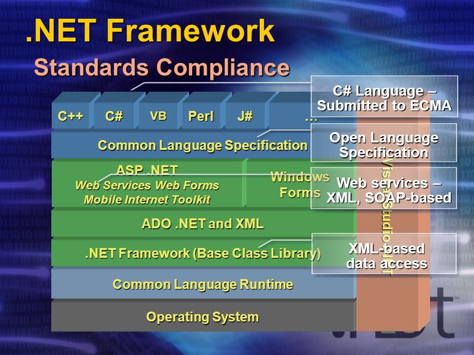 Operating System Common Language Runtime.NET Framework (Base Class Library) ADO.NET and XML ASP.NET Web Services Web Forms Mobile Internet Toolkit WindowsForms Common Language Specification C++C#VBPerlJ#… Visual Studio.NET Open Language Specification C# Language – Submitted to ECMA XML-based data access Web services – XML, SOAP-based.NET Framework Standards Compliance