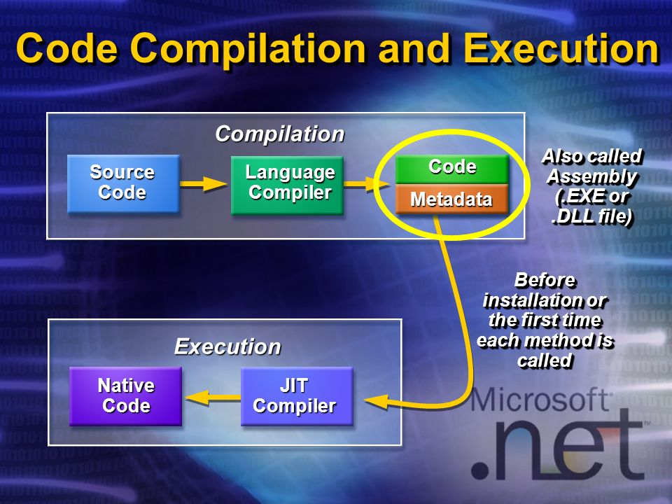 Code Compilation and Execution Compilation Before installation or the first time each method is called Execution JIT Compiler NativeCode MSIL Code Met