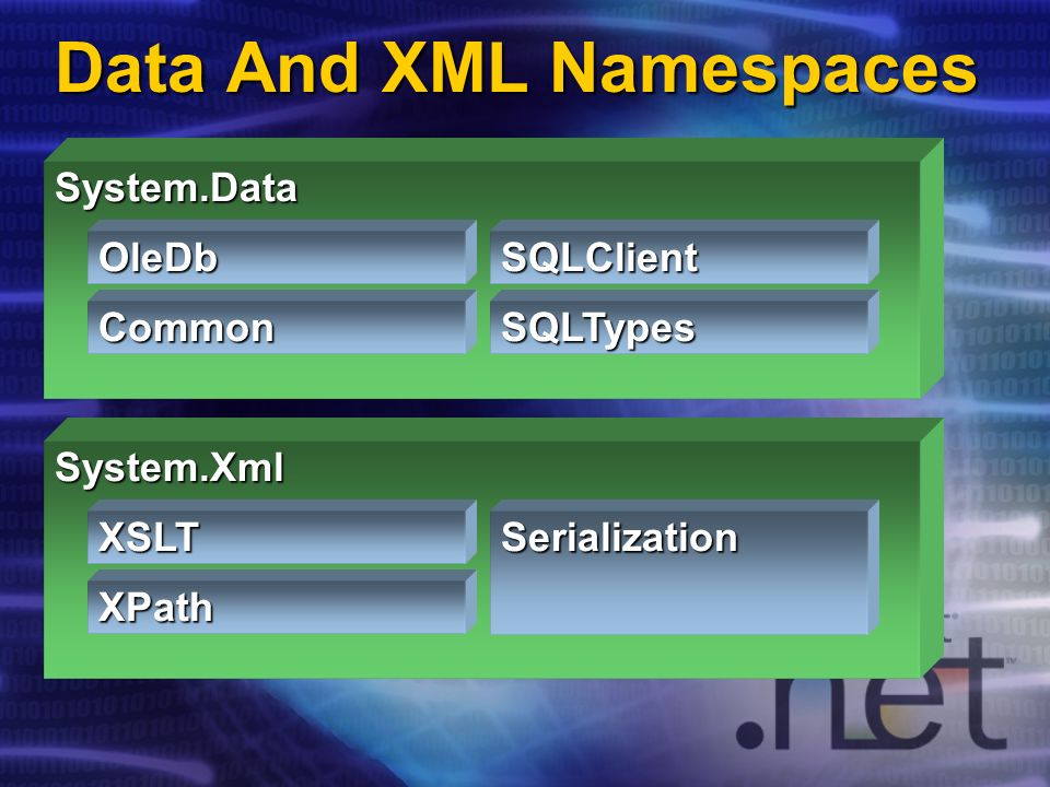 Data And XML Namespaces System.Data SQLTypes SQLClient Common OleDb System.Xml Serialization XPath XSLT