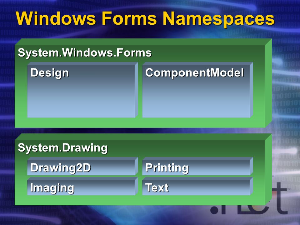 Windows Forms Namespaces System.Drawing Drawing2D Imaging Printing Text System.Windows.Forms DesignComponentModel