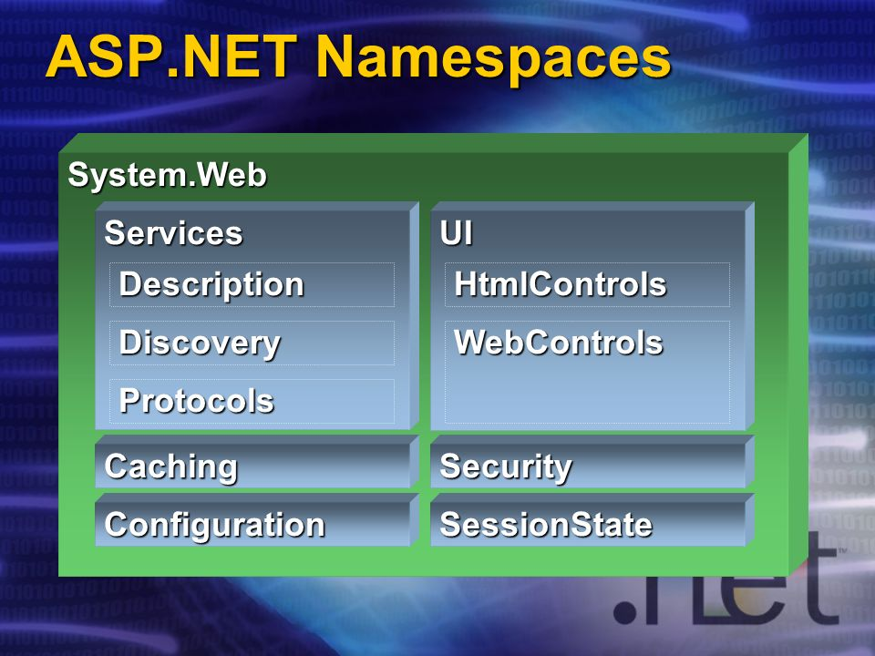 ASP.NET Namespaces System.Web Caching Configuration ServicesUI SessionState HtmlControls WebControls Description Discovery Security Protocols