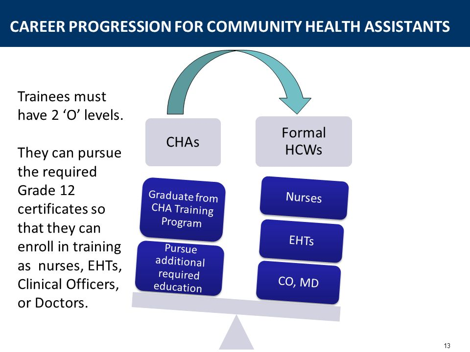 13 CAREER PROGRESSION FOR COMMUNITY HEALTH ASSISTANTS CHAs Formal HCWs CO, MDEHTs Nurses Pursue additional required education Graduate from CHA Traini