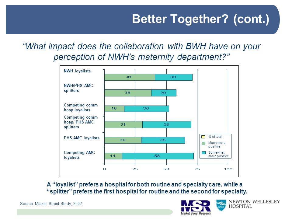 What impact does the collaboration with BWH have on your perception of NWHs maternity department? Source: Market Street Study, 2002 NWH loyalists NWH/