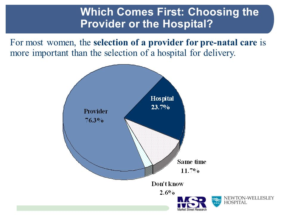 Which Comes First: Choosing the Provider or the Hospital? For most women, the selection of a provider for pre-natal care is more important than the se