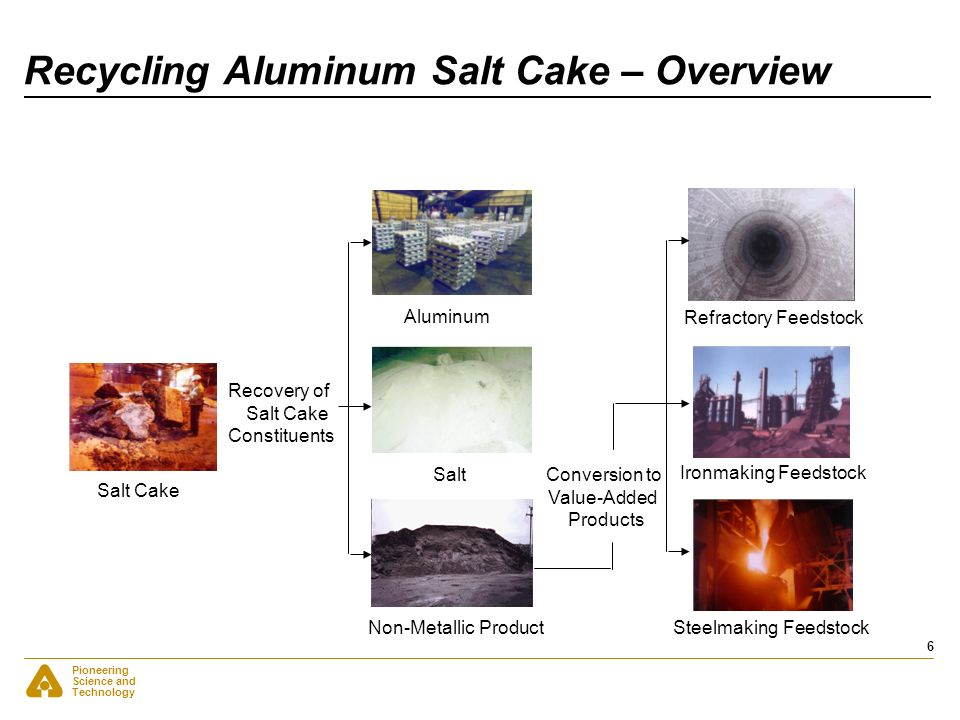 Pioneering Science and Technology 6 Recycling Aluminum Salt Cake – Overview Salt Cake Aluminum Salt Non-Metallic Product Refractory Feedstock Ironmaki