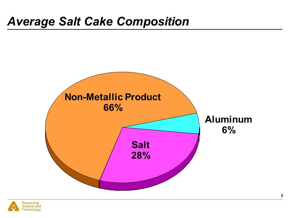 Pioneering Science and Technology 8 Average Salt Cake Composition Non-Metallic Product 66% Salt 28% Aluminum 6%