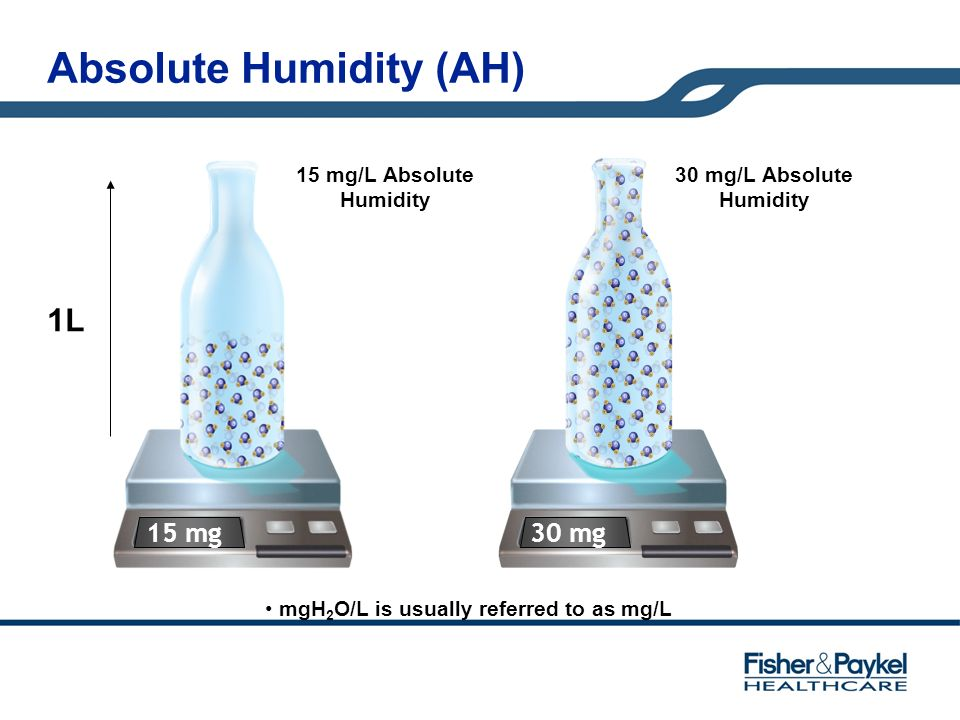 Absolute Humidity (AH) 30 mg 30 mg/L Absolute Humidity 15 mg/L Absolute Humidity 15 mg 1L mgH 2 O/L is usually referred to as mg/L