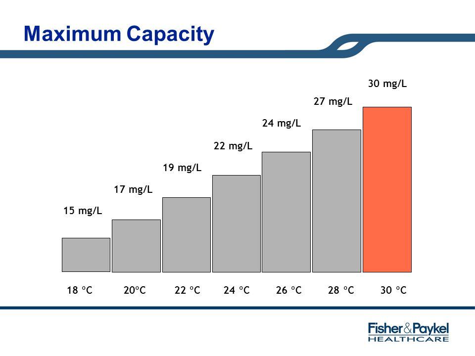 Maximum Capacity 15 mg/L 17 mg/L 19 mg/L 22 mg/L 24 mg/L 27 mg/L 18 ºC 20ºC 22 ºC 24 ºC 26 ºC 28 ºC 30 ºC 30 mg/L