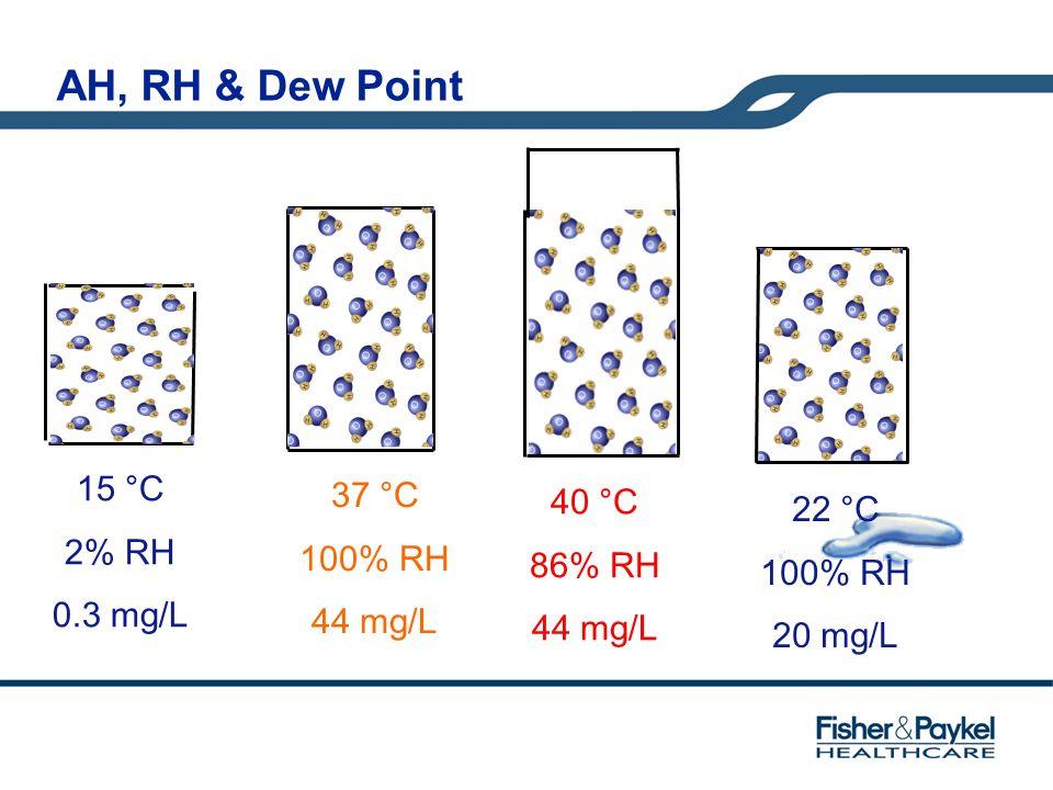 15 °C 2% RH 0.3 mg/L 37 °C 100% RH 44 mg/L 40 °C 86% RH 44 mg/L 22 °C 100% RH 20 mg/L AH, RH & Dew Point
