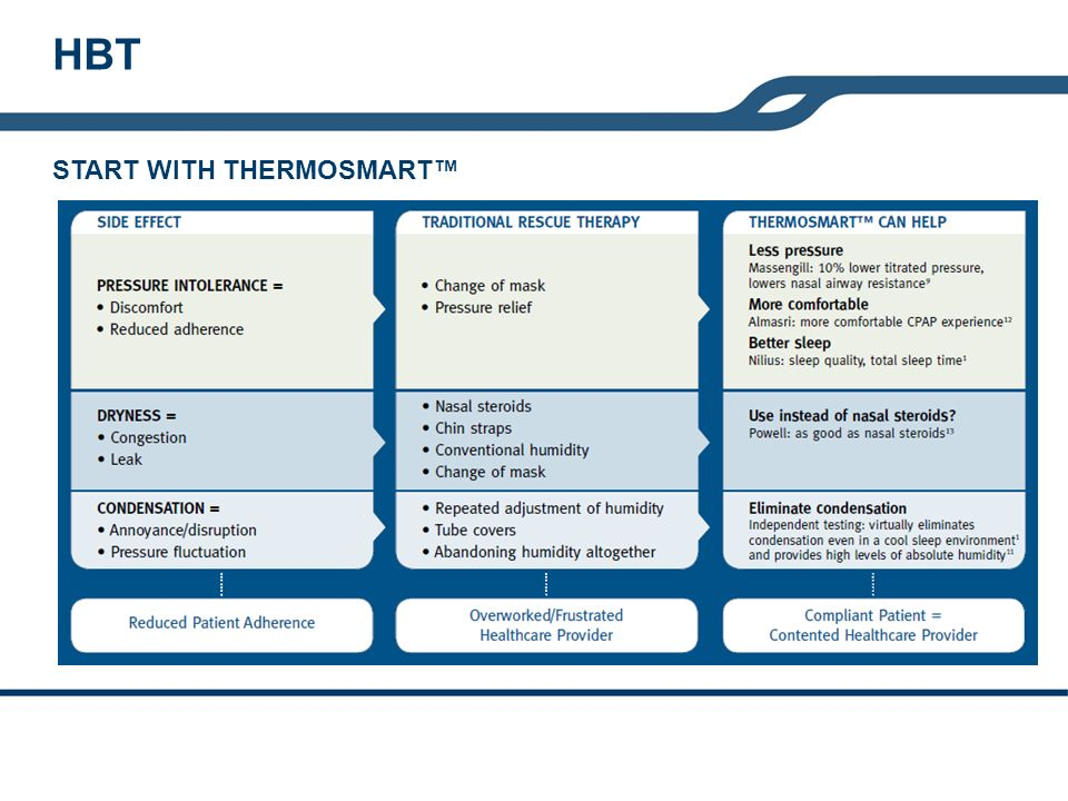 START WITH THERMOSMART HBT