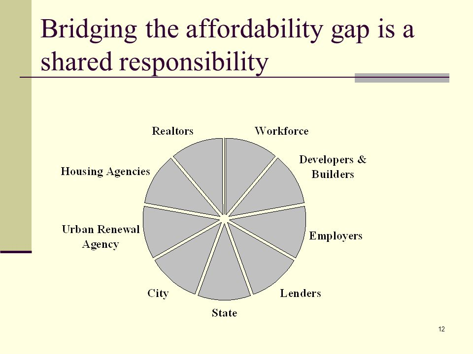 12 Bridging the affordability gap is a shared responsibility