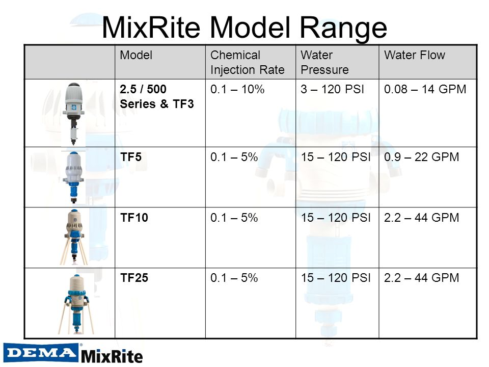 MixRite Model Range ModelChemical Injection Rate Water Pressure Water Flow 2.5 / 500 Series & TF3 0.1 – 10%3 – 120 PSI0.08 – 14 GPM TF50.1 – 5%15 – 12