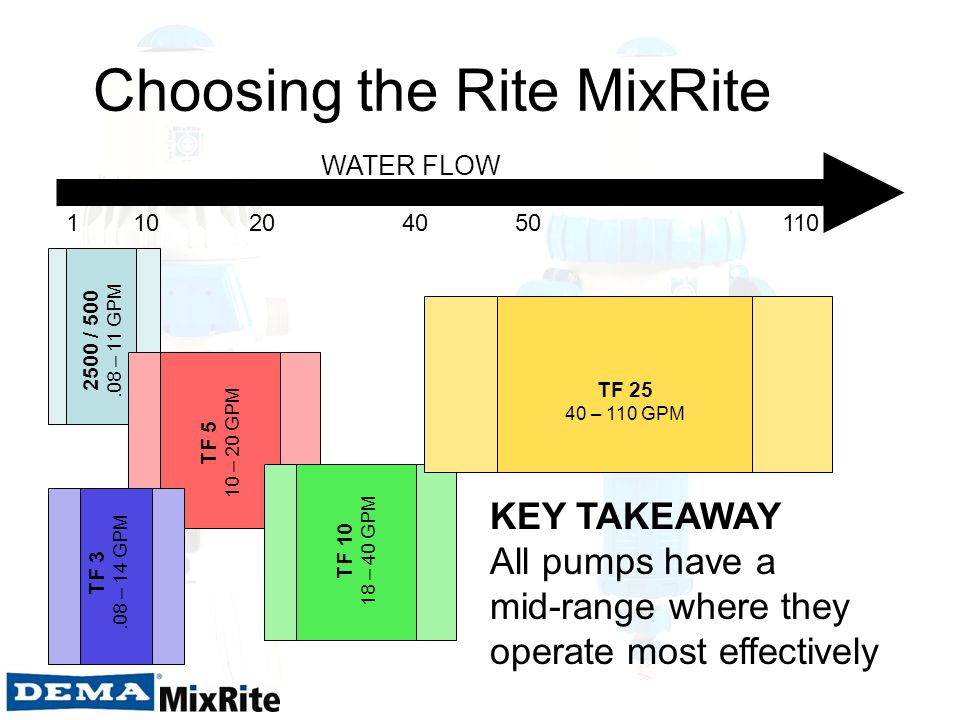 Choosing the Rite MixRite WATER FLOW 1 10 20 40 50 110 TF 3.08 – 14 GPM TF 5 10 – 20 GPM 2500 / 500.08 – 11 GPM TF 10 18 – 40 GPM TF 25 40 – 110 GPM K