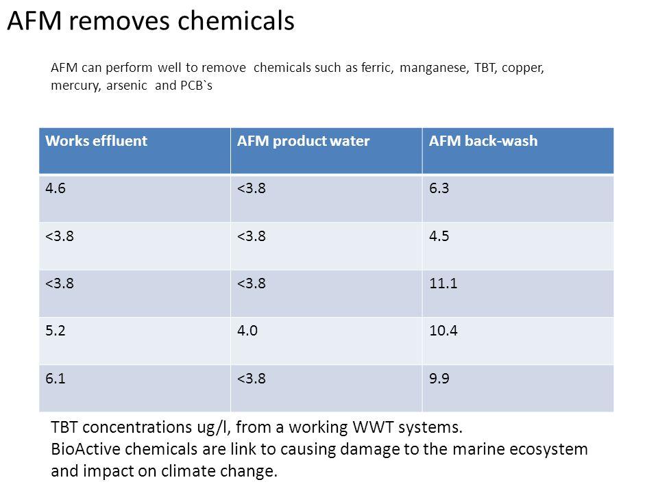 AFM removes chemicals Works effluentAFM product waterAFM back-wash 4.6<3.86.3 <3.8 4.5 <3.8 11.1 5.24.010.4 6.1<3.89.9 TBT concentrations ug/l, from a
