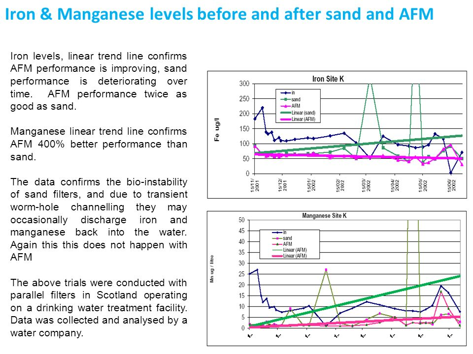 Iron & Manganese levels before and after sand and AFM Iron levels, linear trend line confirms AFM performance is improving, sand performance is deteri