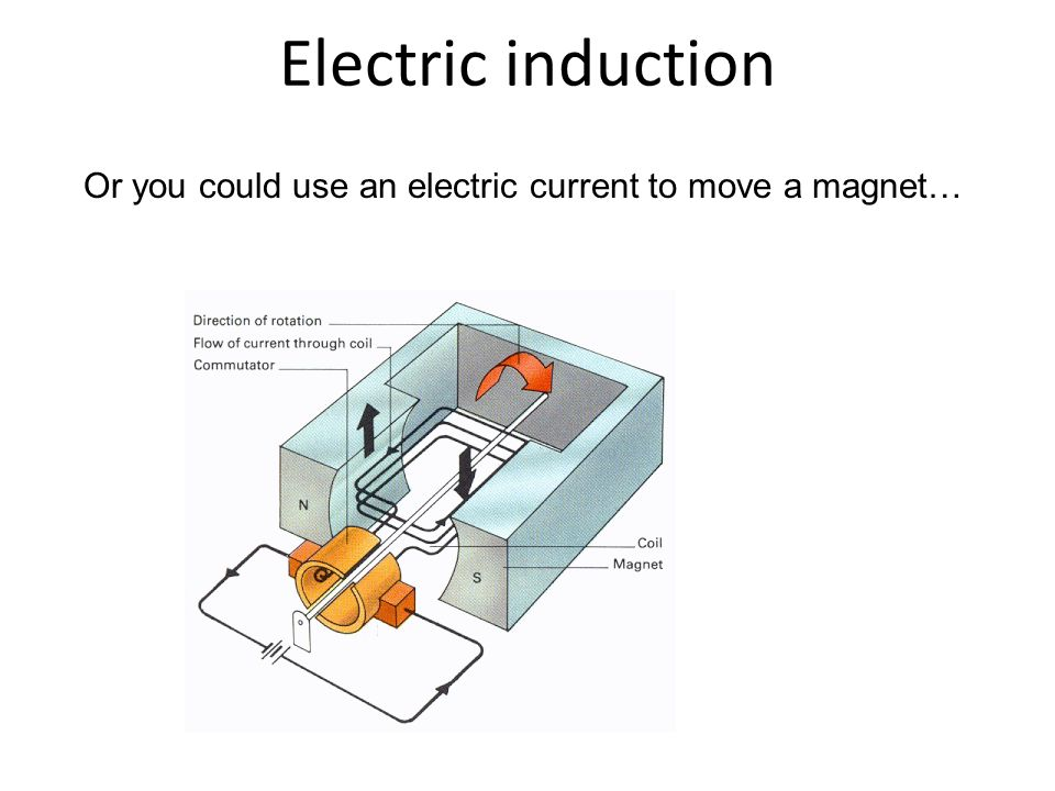 Or you could use an electric current to move a magnet… Electric induction