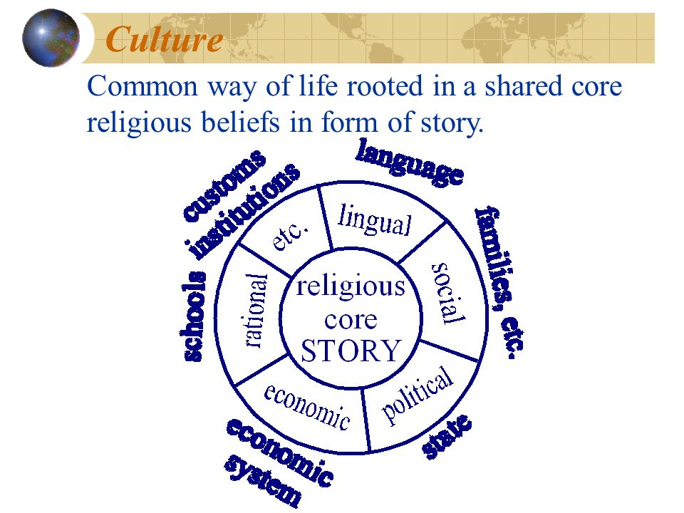 Culture Common way of life rooted in a shared core religious beliefs in form of story.