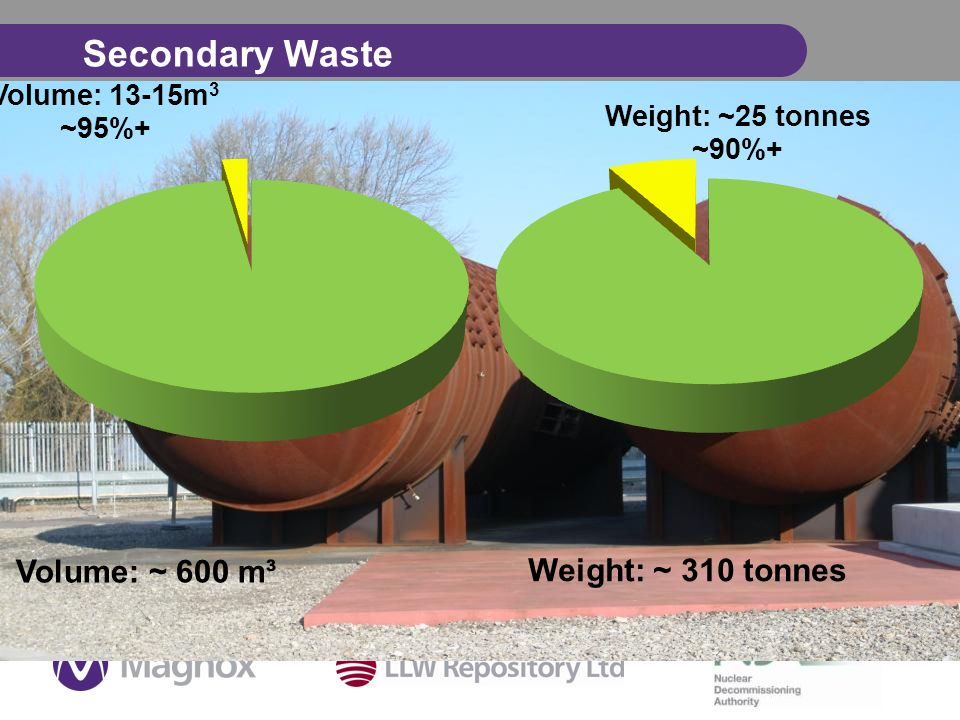 Secondary Waste Weight: ~ 310 tonnes Volume: ~ 600 m³
