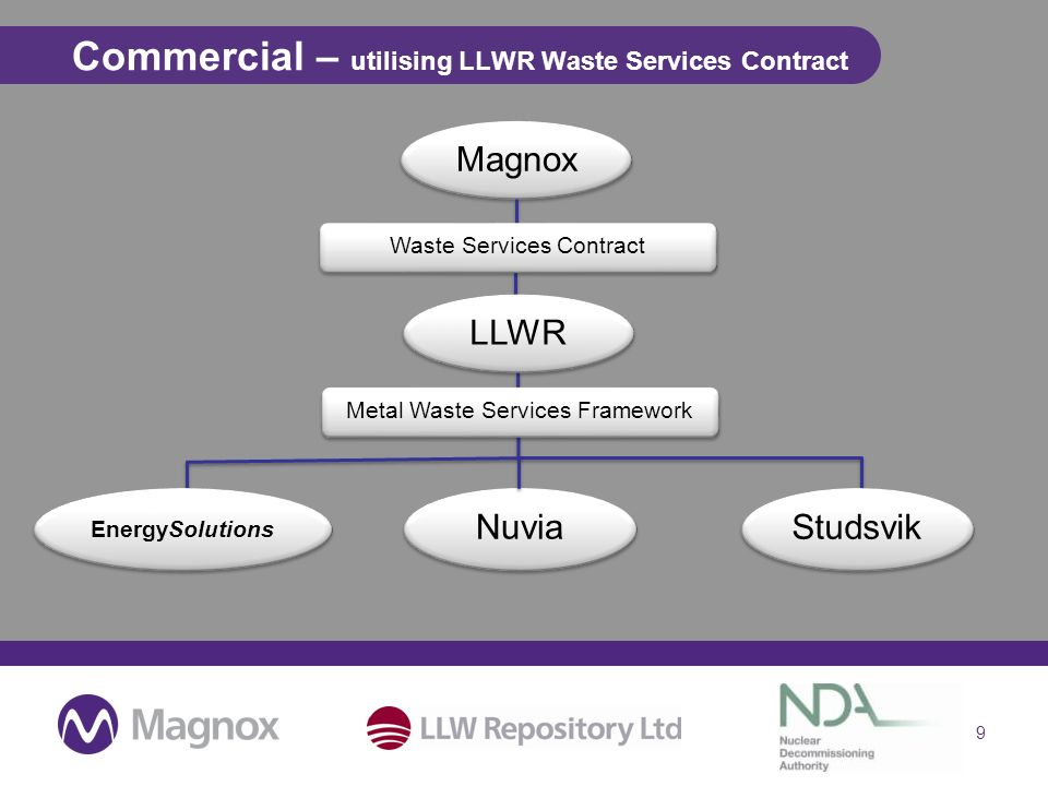 Commercial – utilising LLWR Waste Services Contract 9 Magnox Metal Waste Services Framework EnergySolutions Nuvia Studsvik Waste Services Contract LLWR