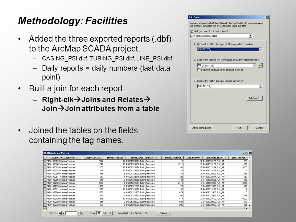 Methodology: Facilities Added the three exported reports (.dbf) to the ArcMap SCADA project. –CASING_PSI.dbf, TUBING_PSI.dbf, LINE_PSI.dbf –Daily repo