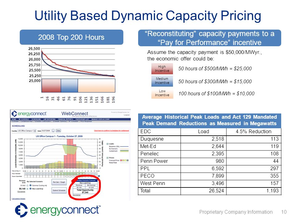 Proprietary Company Information 10 Utility Based Dynamic Capacity Pricing Average Historical Peak Loads and Act 129 Mandated Peak Demand Reductions as Measured in Megawatts EDCLoad4.5% Reduction Duquesne2, Met-Ed2, Penelec2, Penn Power98044 PPL6, PECO7, West Penn3, Total26,5241, Top 200 Hours 100 hours of $100/MWh = $10,000 Low Incentive Assume the capacity payment is $50,000/MWyr., the economic offer could be: Medium Incentive 50 hours of $300/MWh = $15,000 High Incentive 50 hours of $500/MWh = $25,000 Reconstituting capacity payments to a Pay for Performance incentive 26,500 26,250 26,000 25,750 25,500 25,250 25,000