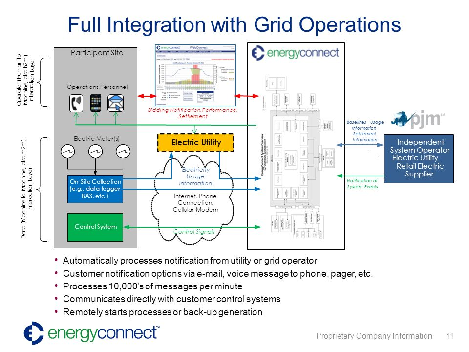 Proprietary Company Information 11 Full Integration with Grid Operations Automatically processes notification from utility or grid operator Customer notification options via  , voice message to phone, pager, etc.