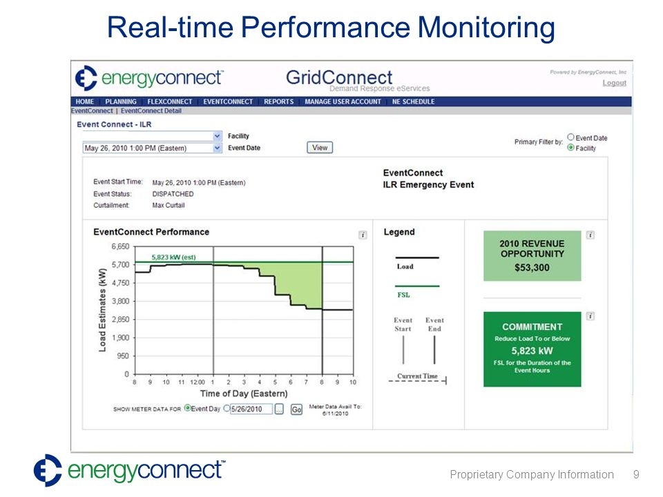 Proprietary Company Information 9 Real-time Performance Monitoring