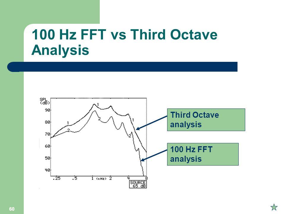 60 100 Hz FFT vs Third Octave Analysis Third Octave analysis 100 Hz FFT analysis