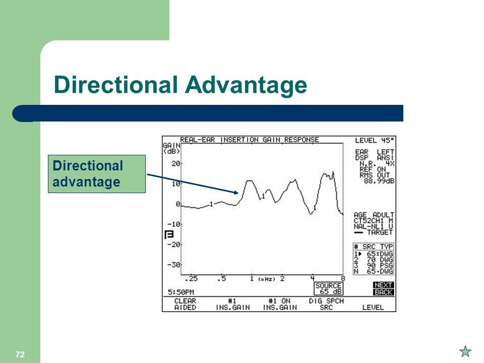 72 Directional Advantage Directional advantage