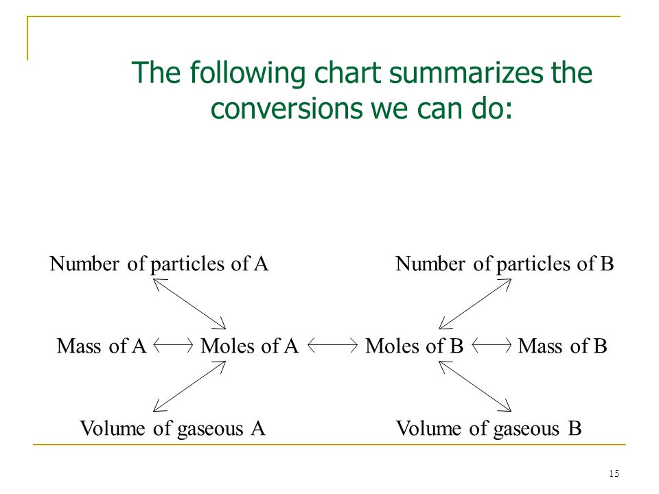 15 Moles of AMoles of BMass of AMass of B Number of particles of ANumber of particles of B Volume of gaseous AVolume of gaseous B The following chart