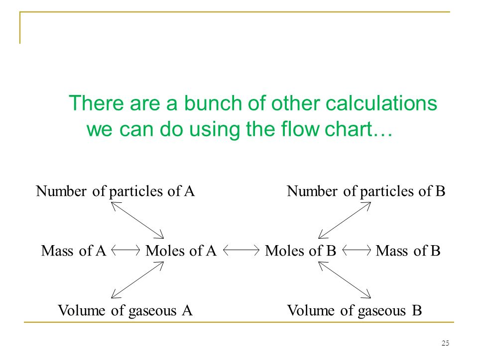 25 There are a bunch of other calculations we can do using the flow chart… Moles of AMoles of BMass of AMass of B Number of particles of ANumber of pa