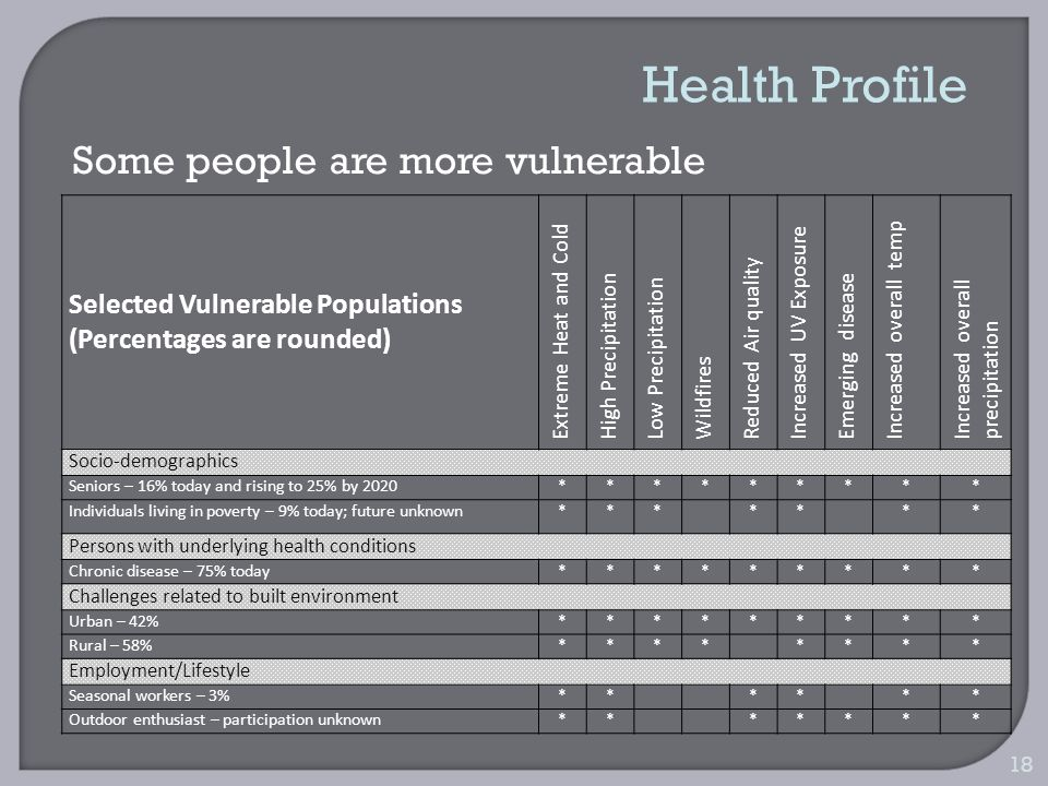 18 Selected Vulnerable Populations (Percentages are rounded) Extreme Heat and Cold High Precipitation Low Precipitation Wildfires Reduced Air quality Increased UV Exposure Emerging disease Increased overall temp Increased overall precipitation Socio-demographics Seniors – 16% today and rising to 25% by 2020********* Individuals living in poverty – 9% today; future unknown******* Persons with underlying health conditions Chronic disease – 75% today********* Challenges related to built environment Urban – 42%********* Rural – 58%******** Employment/Lifestyle Seasonal workers – 3%****** Outdoor enthusiast – participation unknown******* Health Profile Some people are more vulnerable