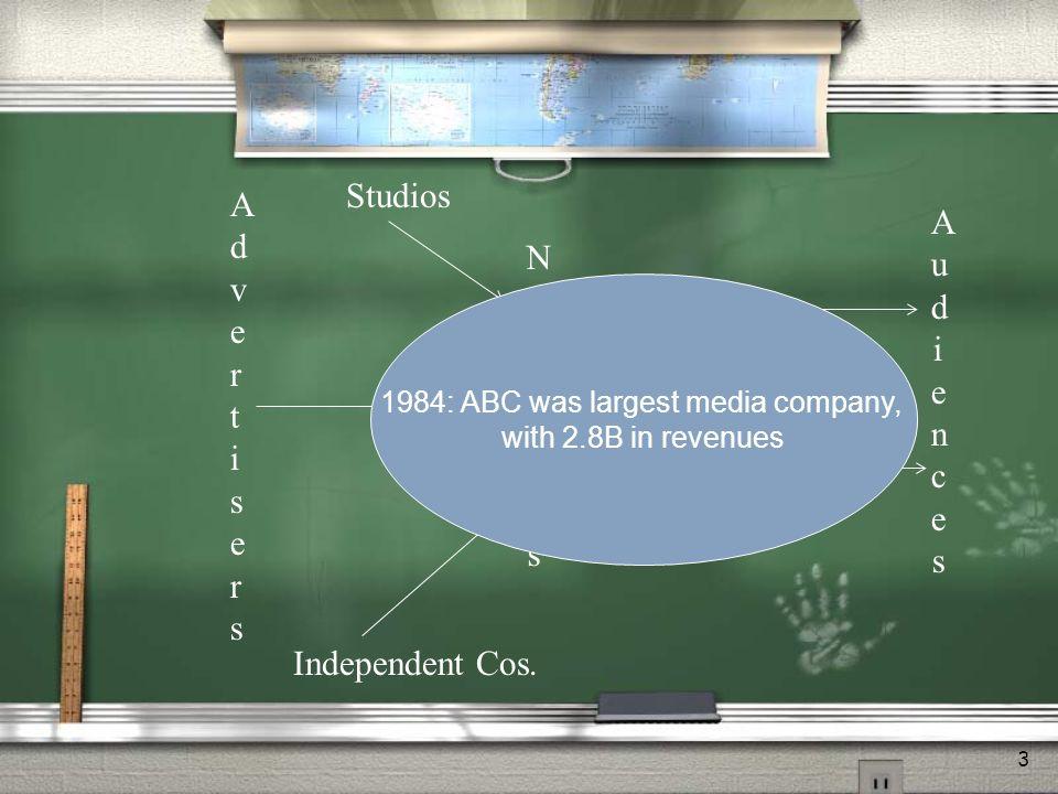 3 AdvertisersAdvertisers Studios Independent Cos.