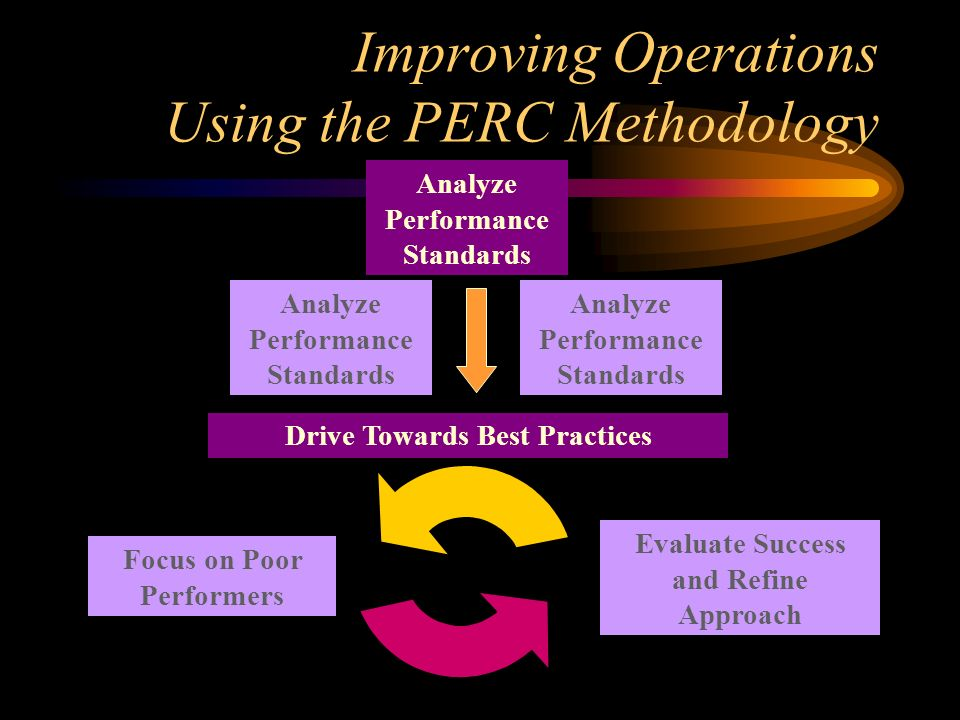 Improving Operations Using the PERC Methodology Analyze Performance Standards Drive Towards Best Practices Focus on Poor Performers Evaluate Success and Refine Approach